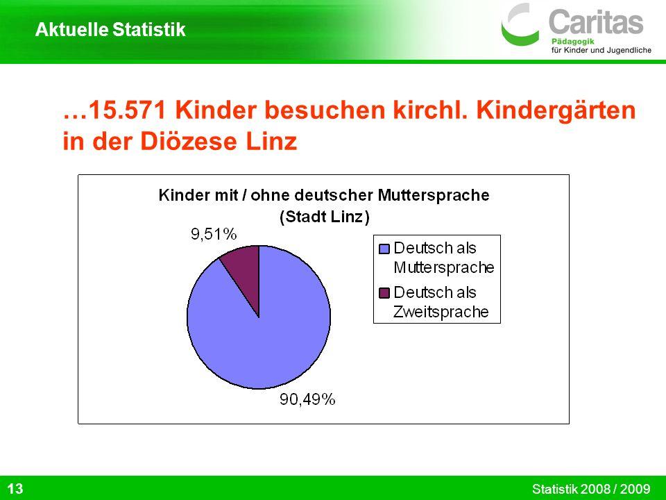 …15.571 Kinder besuchen kirchl. Kindergärten in der Diözese Linz 13 Aktuelle Statistik Statistik 2008 / 2009