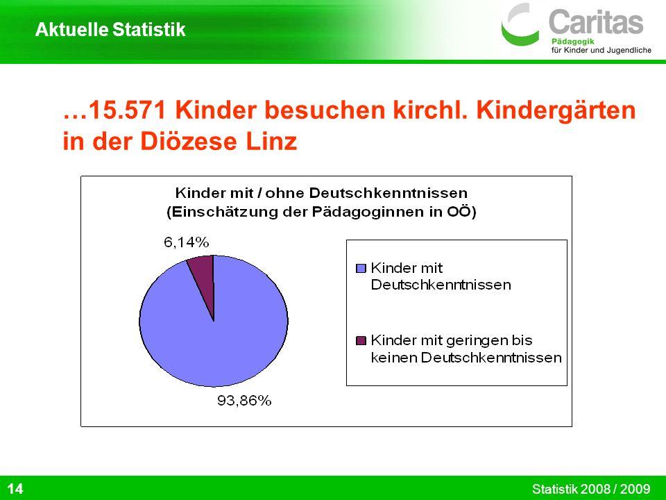 …15.571 Kinder besuchen kirchl. Kindergärten in der Diözese Linz 14 Aktuelle Statistik Statistik 2008 / 2009
