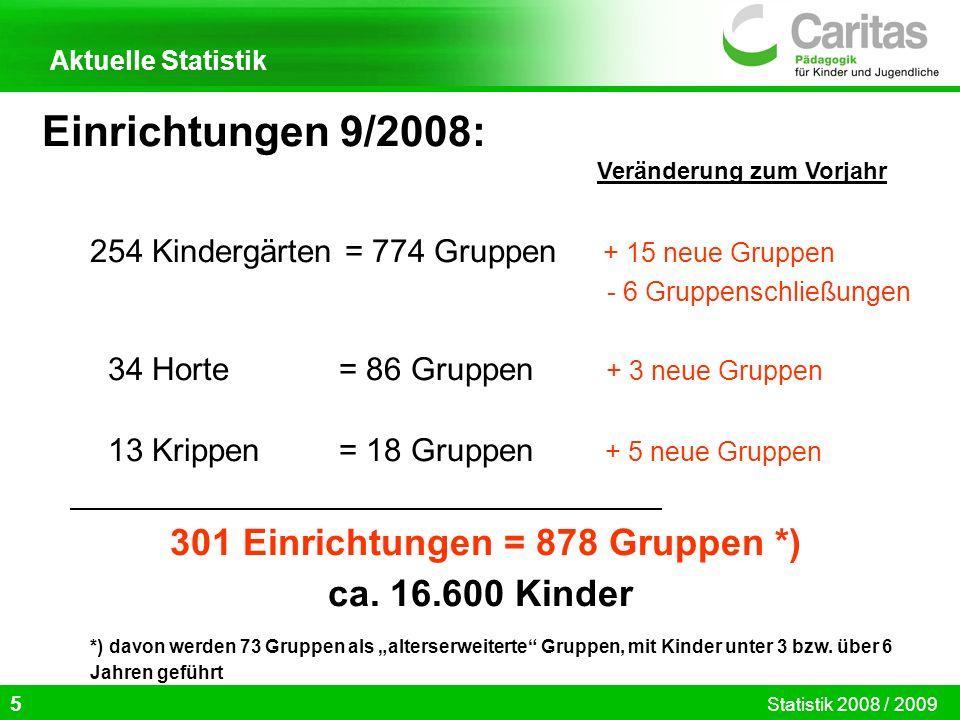 Einrichtungen 9/2008: Veränderung zum Vorjahr 254 Kindergärten = 774 Gruppen + 15 neue Gruppen - 6 Gruppenschließungen 34 Horte = 86 Gruppen + 3 neue Gruppen 13 Krippen = 18 Gruppen + 5 neue Gruppen 301 Einrichtungen = 878 Gruppen *) ca.