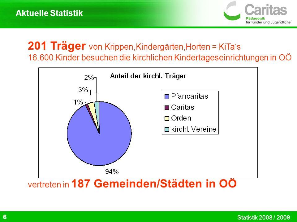 201 Träger von Krippen,Kindergärten,Horten = KiTas 16.600 Kinder besuchen die kirchlichen Kindertageseinrichtungen in OÖ vertreten in 187 Gemeinden/St