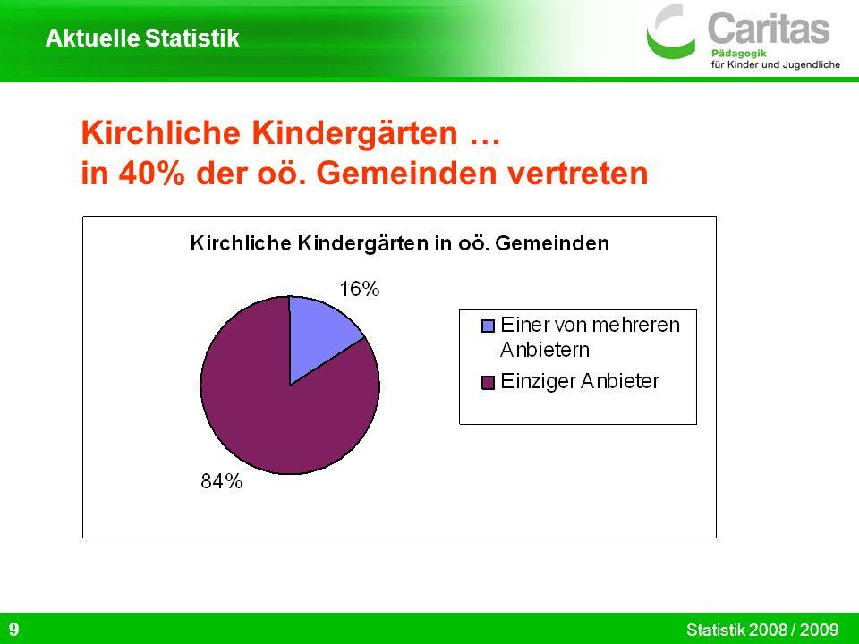 Kirchliche Kindergärten … in 40% der oö. Gemeinden vertreten 9 Aktuelle Statistik Statistik 2008 / 2009
