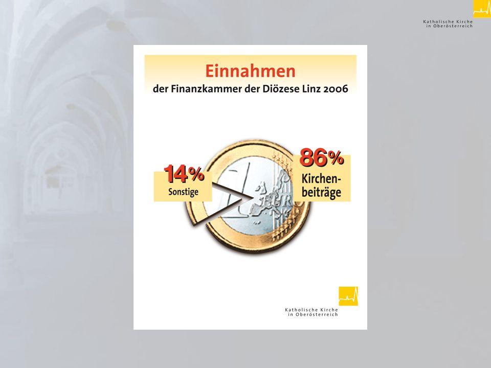 Der Kirchenbeitrag - Grundlage des Budgets der Diözesanfinanzkammer Die Kirchenbeiträge machen 86% des Gesamtbudgets der Diözesanfinanzkammer Linz aus 55% des Geldes fließen in die Pfarren 45% in diözesane Einrichtungen, Schulen und andere Bereiche.