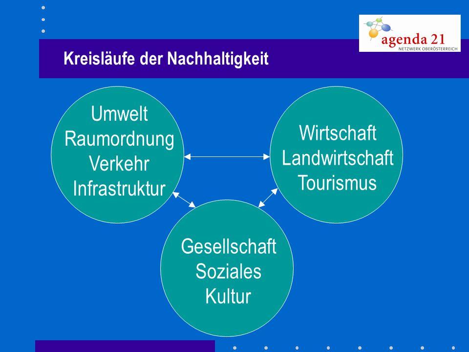 Kreisläufe der Nachhaltigkeit Umwelt Raumordnung Verkehr Infrastruktur Wirtschaft Landwirtschaft Tourismus Gesellschaft Soziales Kultur