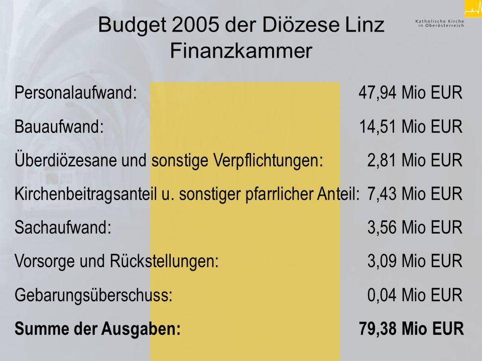 Vergleich Budget 2003 Diözese Linz ( Dfk ) – Städte in OÖ Diözese Linz: rund 76,66 Mio.