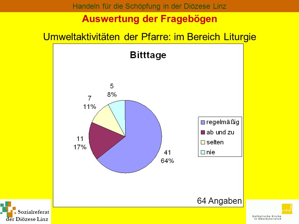 Sozialreferat der Diözese Linz Handeln für die Schöpfung in der Diözese Linz Auswertung der Fragebögen Umweltaktivitäten der Pfarre: im Bereich Liturg
