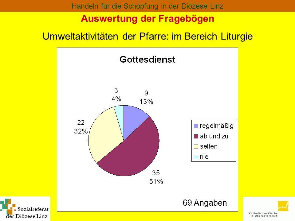 Sozialreferat der Diözese Linz Handeln für die Schöpfung in der Diözese Linz Auswertung der Fragebögen Median: Praktischer Umweltschutz Nur 3 Pfarren gaben bei den Maßnahmen zum praktischen Umweltschutz durchschnittlich nein an.