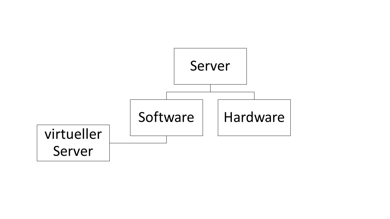Software virtueller Server Hardware