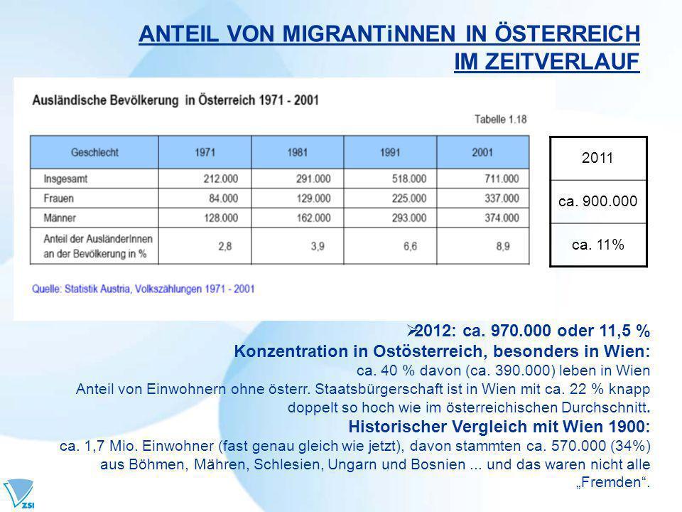 ANTEIL VON MIGRANTiNNEN IN ÖSTERREICH IM ZEITVERLAUF 2012: ca. 970.000 oder 11,5 % Konzentration in Ostösterreich, besonders in Wien: ca. 40 % davon (