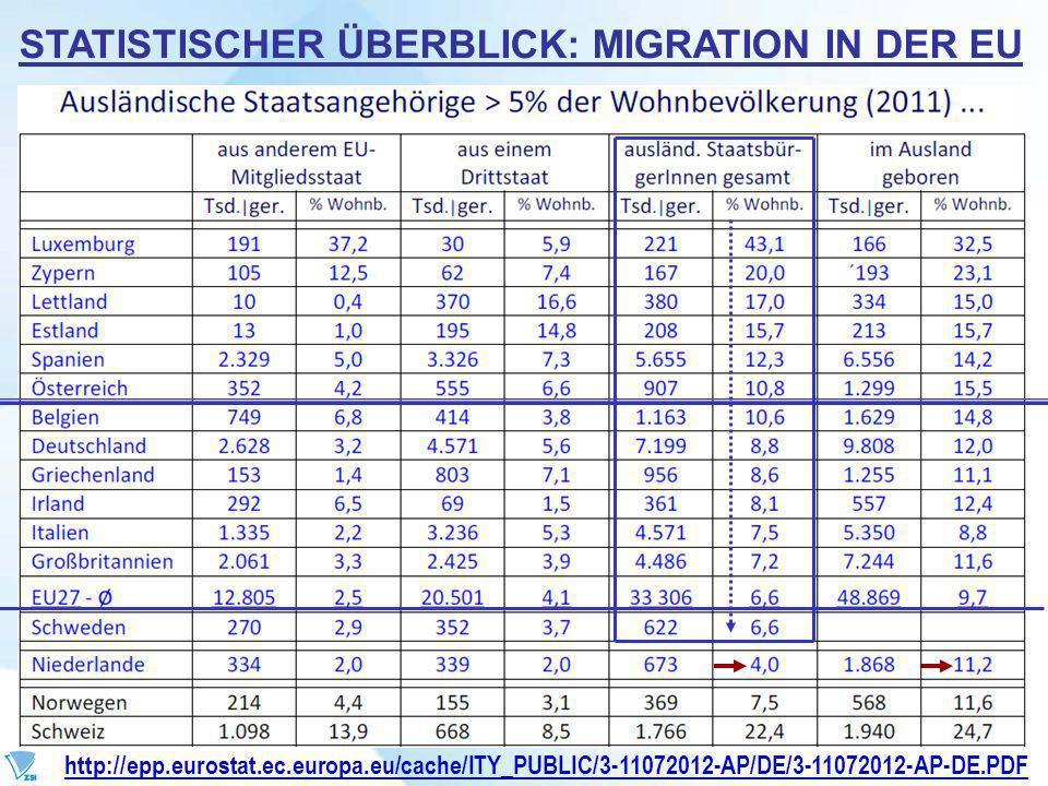 STATISTISCHER ÜBERBLICK: MIGRATION IN DER EU http://epp.eurostat.ec.europa.eu/cache/ITY_PUBLIC/3-11072012-AP/DE/3-11072012-AP-DE.PDF