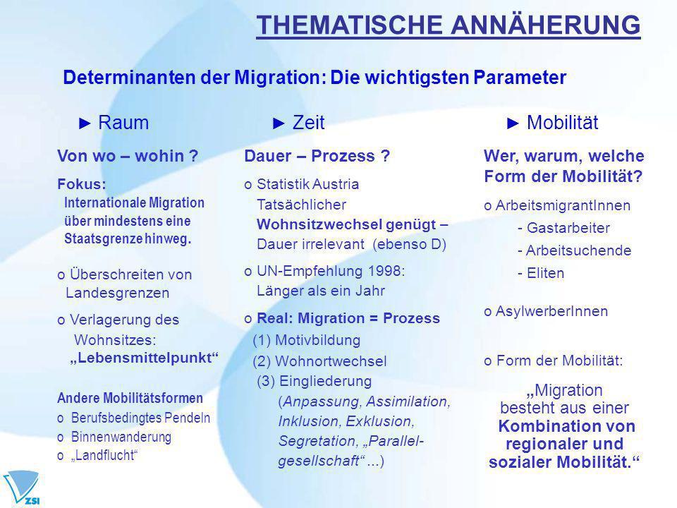 Determinanten der Migration: Die wichtigsten Parameter Raum Zeit Mobilität THEMATISCHE ANNÄHERUNG Von wo – wohin ? Fokus: Internationale Migration übe