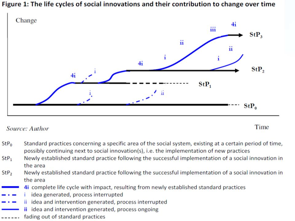 Social innovations are innovations that are social in both their ends and their means – new ideas (products, services and models) that simultaneously meet social needs (more effectively than alternatives) and create new social relationships or collaborations.