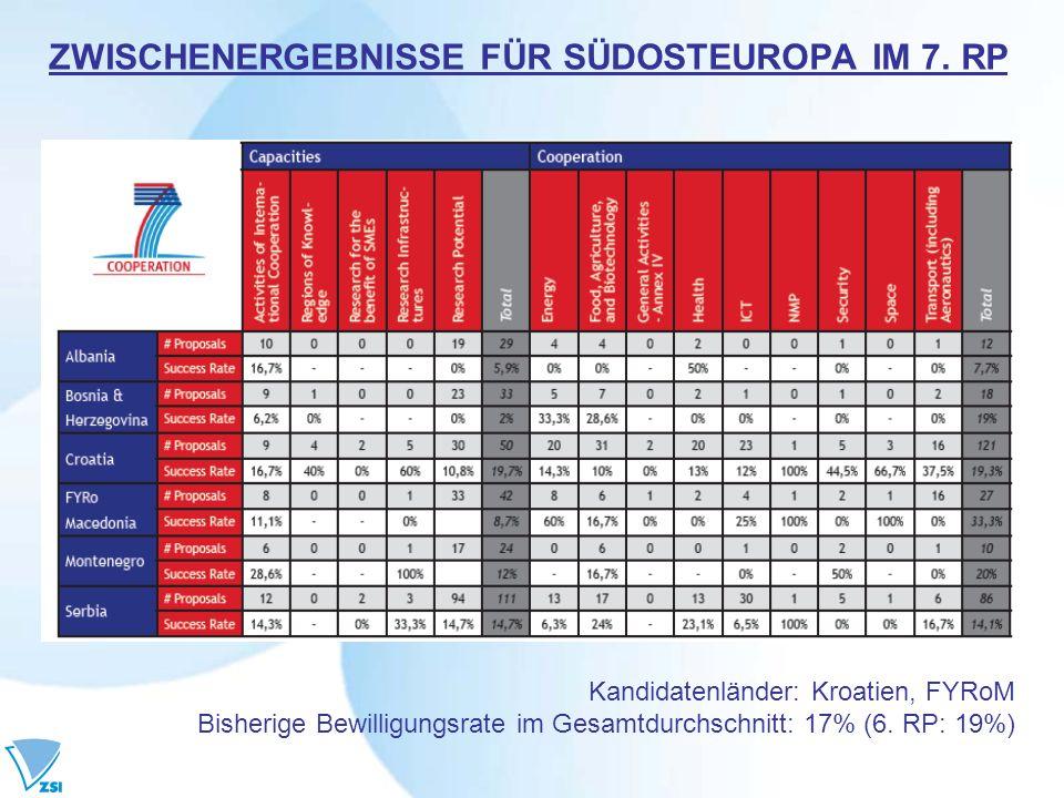 ZWISCHENERGEBNISSE FÜR SÜDOSTEUROPA IM 7. RP Kandidatenländer: Kroatien, FYRoM Bisherige Bewilligungsrate im Gesamtdurchschnitt: 17% (6. RP: 19%)