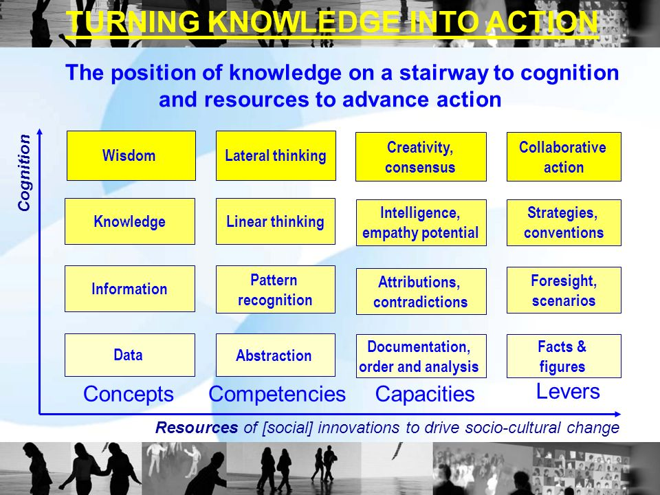 Concepts Competencies Capacities Levers Data Information Knowledge Wisdom Abstraction Pattern recognition Linear thinking Lateral thinking Documentation, order and analysis Attributions, contradictions Intelligence, empathy potential Creativity, consensus Facts & figures Foresight, scenarios Strategies, conventions Collaborative action Resources of [social] innovations to drive socio-cultural change Cognition TURNING KNOWLEDGE INTO ACTION The position of knowledge on a stairway to cognition and resources to advance action