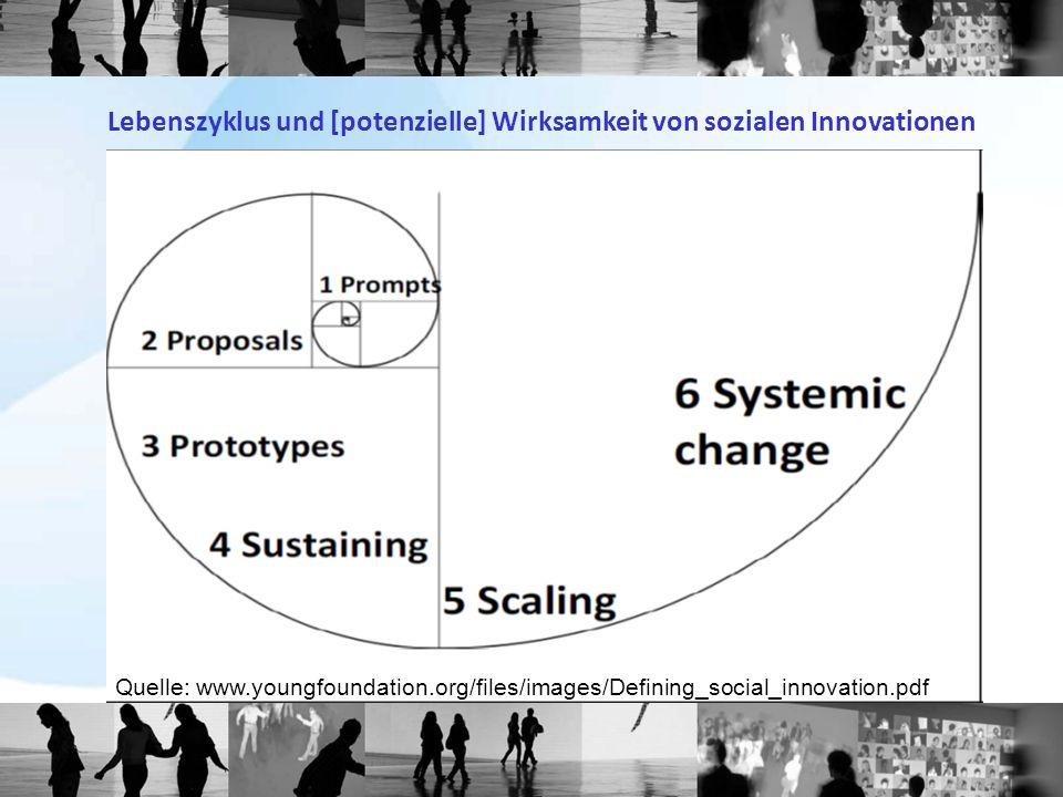 Lebenszyklus und [potenzielle] Wirksamkeit von sozialen Innovationen Quelle: www.youngfoundation.org/files/images/Defining_social_innovation.pdf