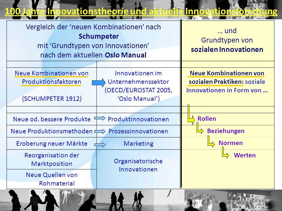 Vergleich der neuen Kombinationen nach Schumpeter mit Grundtypen von Innovationen nach dem aktuellen Oslo Manual … und Grundtypen von sozialen Innovationen Neue Kombinationen von Produktionsfaktoren (SCHUMPETER 1912) Innovationen im Unternehmenssektor (OECD/EUROSTAT 2005, Oslo Manual) Neue Kombinationen von sozialen Praktiken: soziale Innovationen in Form von … Neue od.