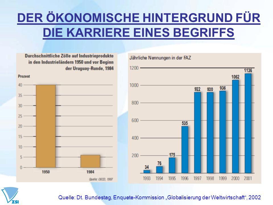 DER ÖKONOMISCHE HINTERGRUND FÜR DIE KARRIERE EINES BEGRIFFS Quelle: Dt. Bundestag, Enquete-Kommission Globalisierung der Weltwirtschaft, 2002