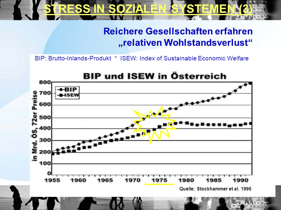 Quelle: Stockhammer et al. 1995 BIP: Brutto-Inlands-Produkt * ISEW: Index of Sustainable Economic Welfare Reichere Gesellschaften erfahren relativen W