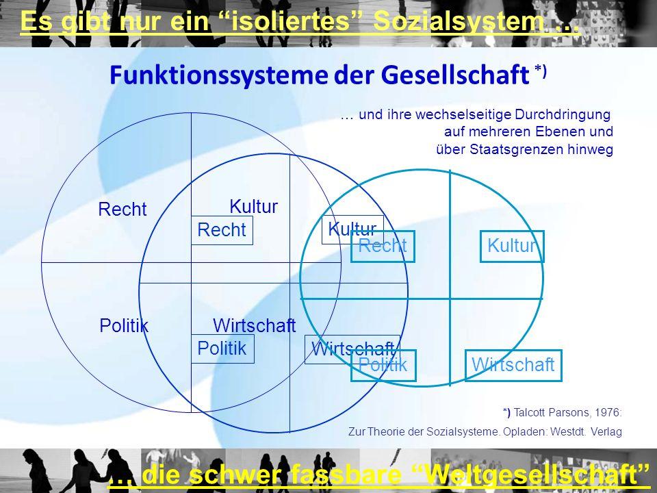 Funktionssysteme der Gesellschaft *) Es gibt nur ein isoliertes Sozialsystem … Recht Politik Kultur Wirtschaft Recht Politik Kultur Wirtschaft Recht P