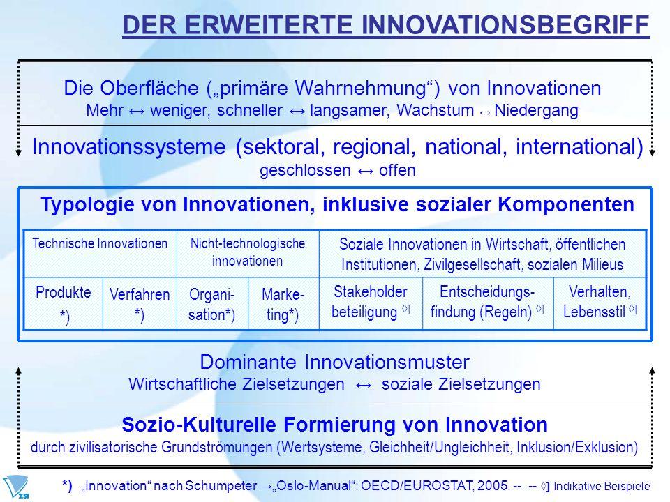 Sozio-Kulturelle Formierung von Innovation durch zivilisatorische Grundströmungen (Wertsysteme, Gleichheit/Ungleichheit, Inklusion/Exklusion) Dominant