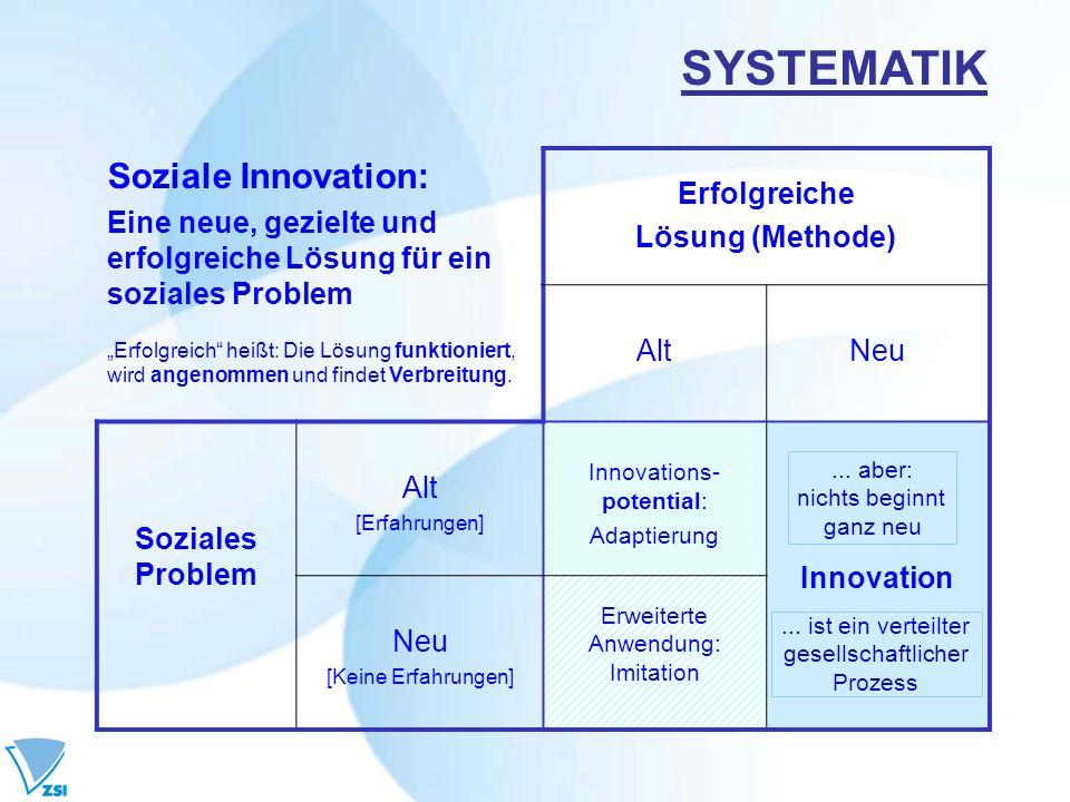 SYSTEMATIK Soziale Innovation: Eine neue, gezielte und erfolgreiche Lösung für ein soziales Problem Erfolgreich heißt: Die Lösung funktioniert, wird a