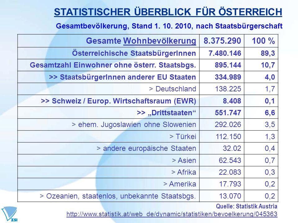 STATISTISCHER ÜBERBLICK FÜR ÖSTERREICH Gesamtbevölkerung, Stand 1. 10. 2010, nach Staatsbürgerschaft Quelle: Statistik Austria http://www.statistik.at