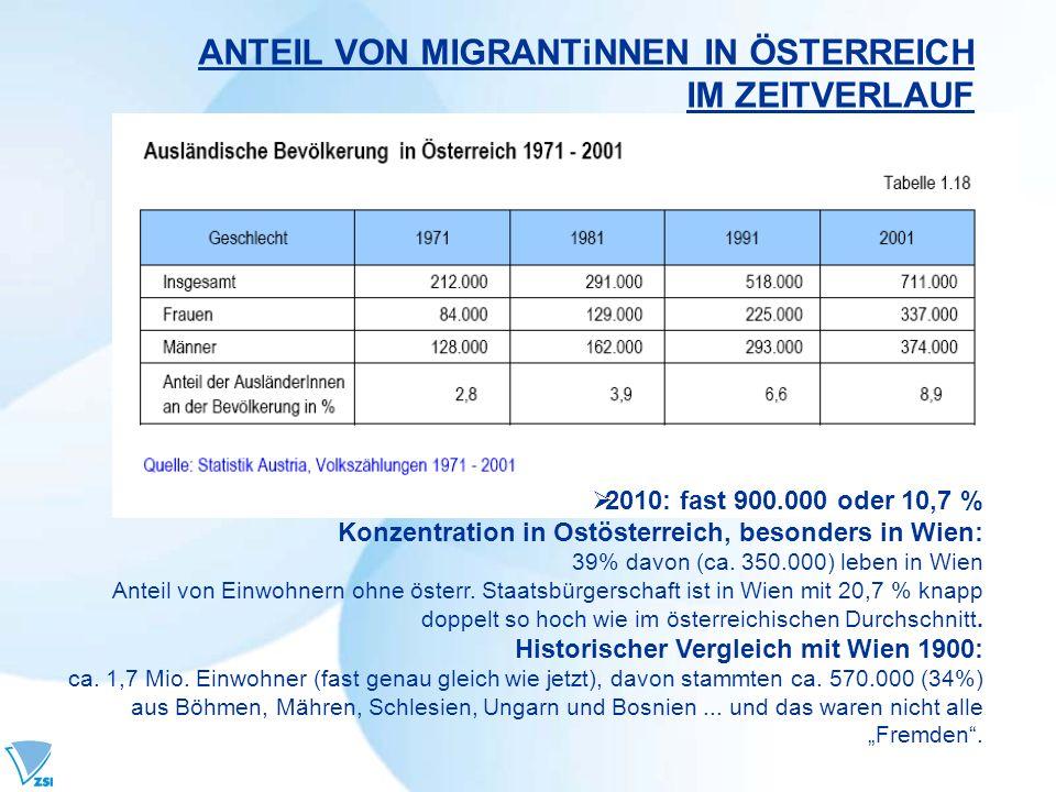 ANTEIL VON MIGRANTiNNEN IN ÖSTERREICH IM ZEITVERLAUF 2010: fast 900.000 oder 10,7 % Konzentration in Ostösterreich, besonders in Wien: 39% davon (ca.