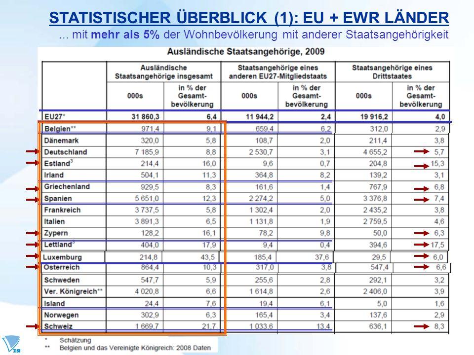 STATISTISCHER ÜBERBLICK (1): EU + EWR LÄNDER... mit mehr als 5% der Wohnbevölkerung mit anderer Staatsangehörigkeit