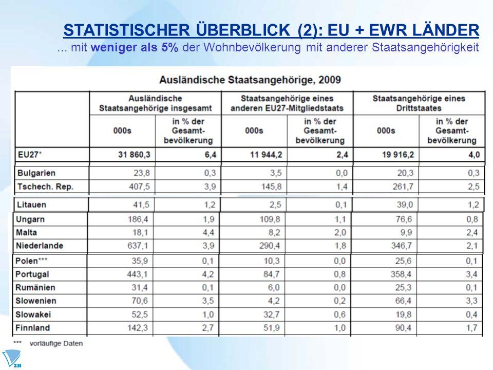 STATISTISCHER ÜBERBLICK (2): EU + EWR LÄNDER... mit weniger als 5% der Wohnbevölkerung mit anderer Staatsangehörigkeit