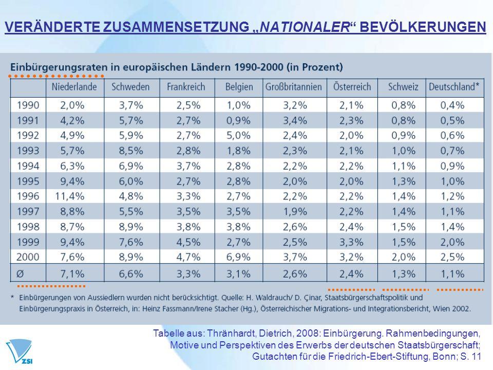 Tabelle aus: Thränhardt, Dietrich, 2008: Einbürgerung. Rahmenbedingungen, Motive und Perspektiven des Erwerbs der deutschen Staatsbürgerschaft; Gutach