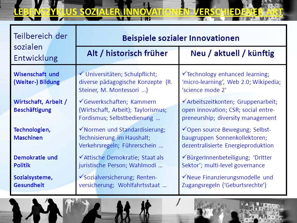 Teilbereich der sozialen Entwicklung Beispiele sozialer Innovationen Alt / historisch früherNeu / aktuell / künftig Wisenschaft und (Weiter-) Bildung