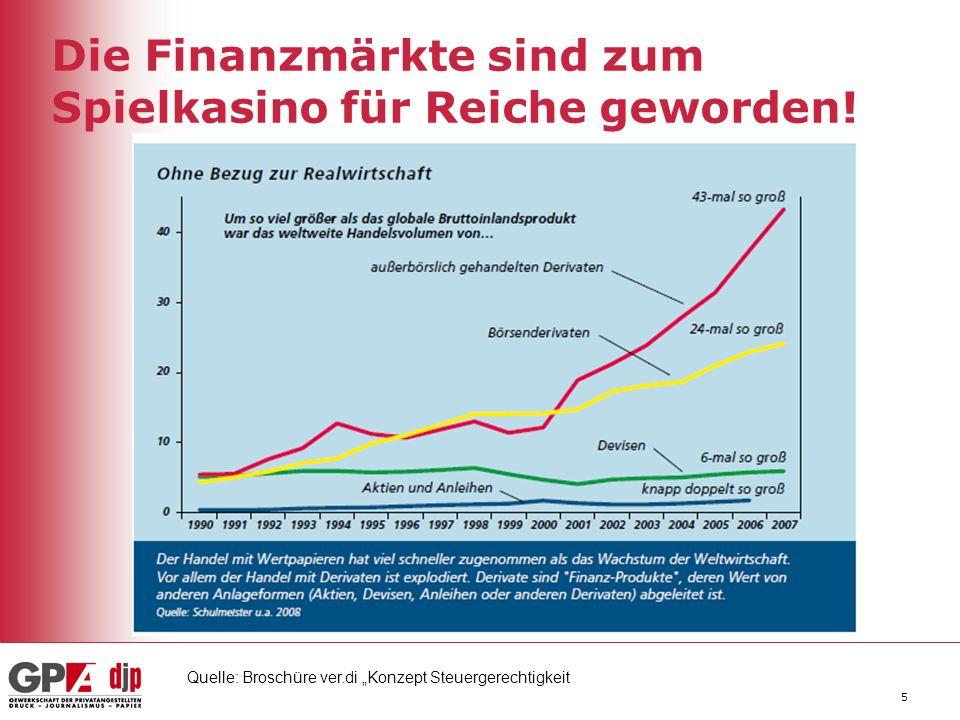 5 Die Finanzmärkte sind zum Spielkasino für Reiche geworden.