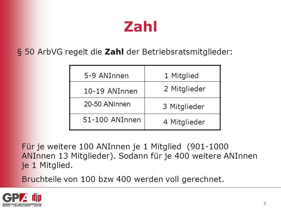 2 Zahl § 50 ArbVG regelt die Zahl der Betriebsratsmitglieder: 5-9 ANInnen 10-19 ANInnen 20-50 ANInnen 51-100 ANInnen 1 Mitglied 2 Mitglieder 3 Mitglie