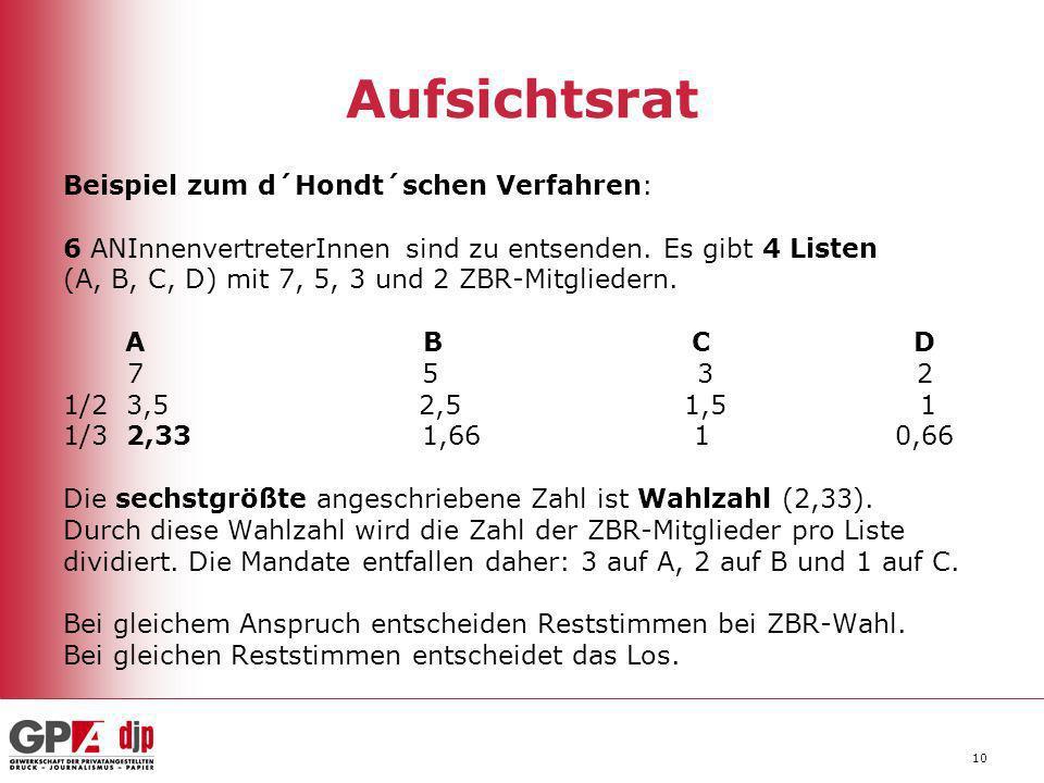 10 Aufsichtsrat Beispiel zum d´Hondt´schen Verfahren: 6 ANInnenvertreterInnen sind zu entsenden. Es gibt 4 Listen (A, B, C, D) mit 7, 5, 3 und 2 ZBR-M