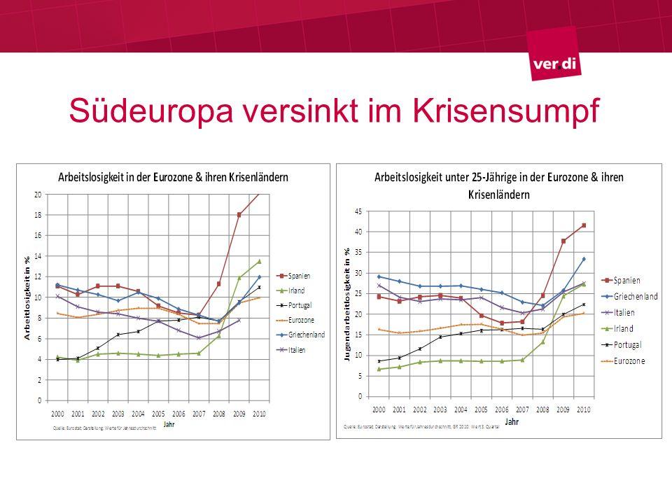 Neues Brüsseler Regelwerk Ausbau Rettungsschirm (EFSF) Aufbau Stabilitätsmechanismus (ESM) Härtung Stabilitätspakt Korrektur makroökonomischer Ungleichgewichte Pakt für den Euro