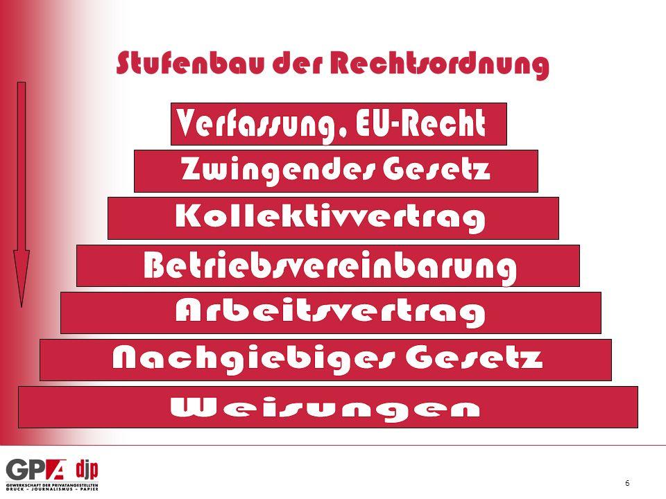 6 Stufenbau der Rechtsordnung