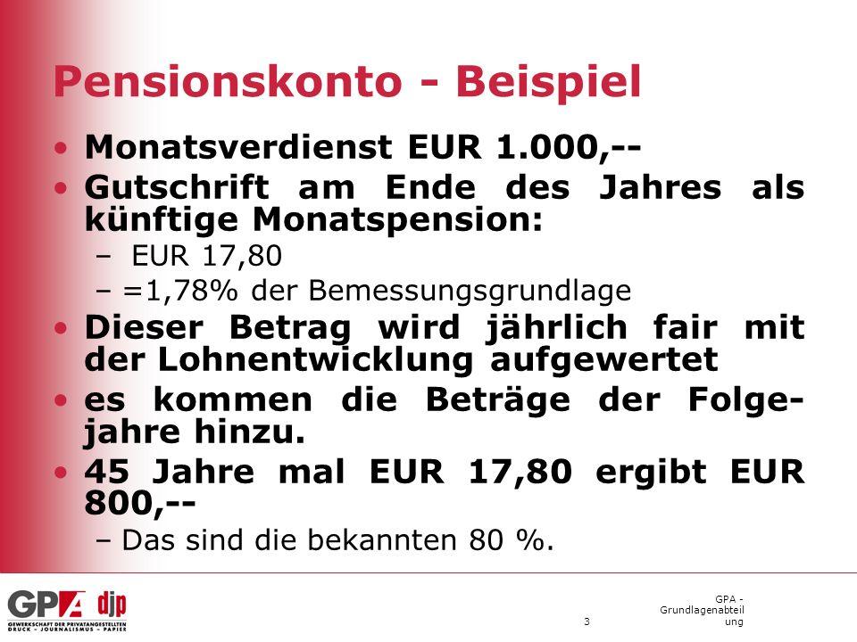GPA - Grundlagenabteil ung3 Pensionskonto - Beispiel Monatsverdienst EUR 1.000,-- Gutschrift am Ende des Jahres als künftige Monatspension: – EUR 17,80 –=1,78% der Bemessungsgrundlage Dieser Betrag wird jährlich fair mit der Lohnentwicklung aufgewertet es kommen die Beträge der Folge- jahre hinzu.