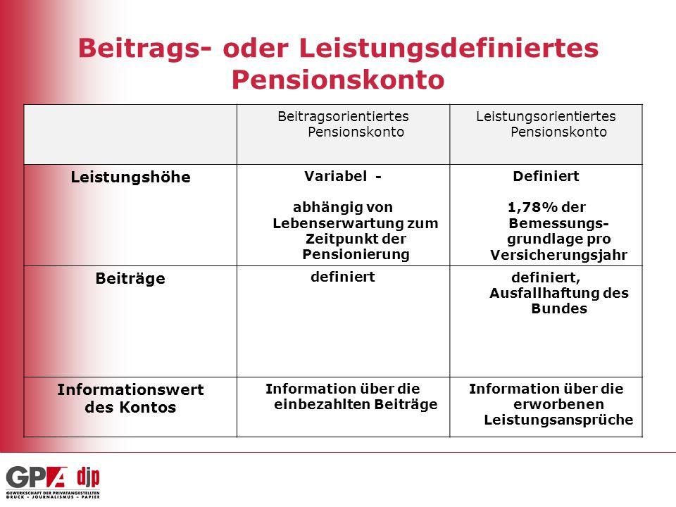 Beitrags- oder Leistungsdefiniertes Pensionskonto Beitragsorientiertes Pensionskonto Leistungsorientiertes Pensionskonto Leistungshöhe Variabel - abhä