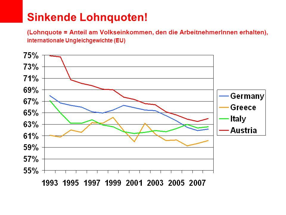 Sinkende Lohnquoten! (Lohnquote = Anteil am Volkseinkommen, den die ArbeitnehmerInnen erhalten), internationale Ungleichgewichte (EU)