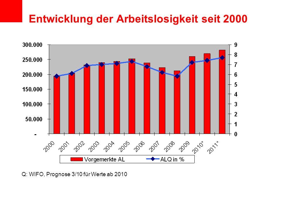 Entwicklung der Arbeitslosigkeit seit 2000 Q: WIFO, Prognose 3/10 für Werte ab 2010