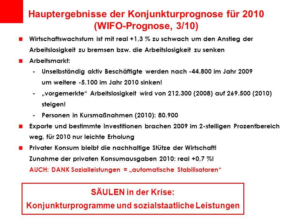 Hauptergebnisse der Konjunkturprognose für 2010 (WIFO-Prognose, 3/10) Wirtschaftswachstum ist mit real +1,3 % zu schwach um den Anstieg der Arbeitslos