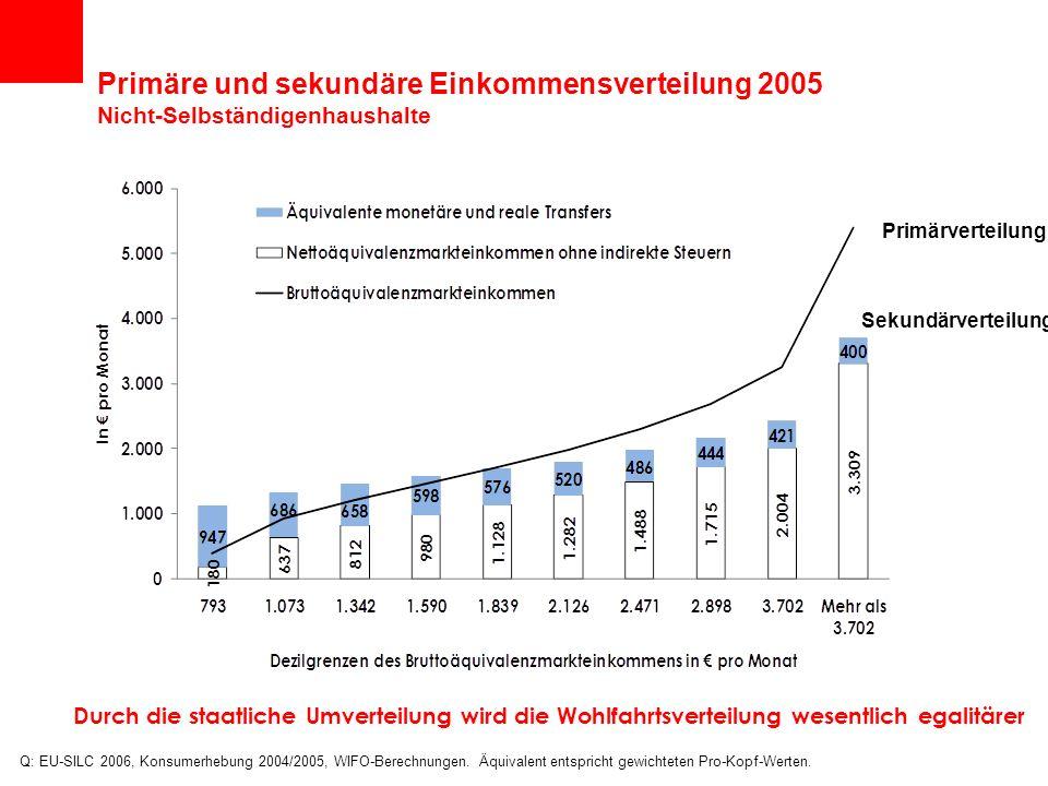 Primäre und sekundäre Einkommensverteilung 2005 Nicht-Selbständigenhaushalte Q: EU-SILC 2006, Konsumerhebung 2004/2005, WIFO-Berechnungen. Äquivalent