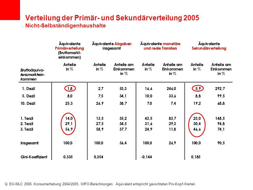 Verteilung der Primär- und Sekundärverteilung 2005 Nicht-Selbständigenhaushalte Q: EU-SILC 2006, Konsumerhebung 2004/2005, WIFO-Berechnungen. Äquivale