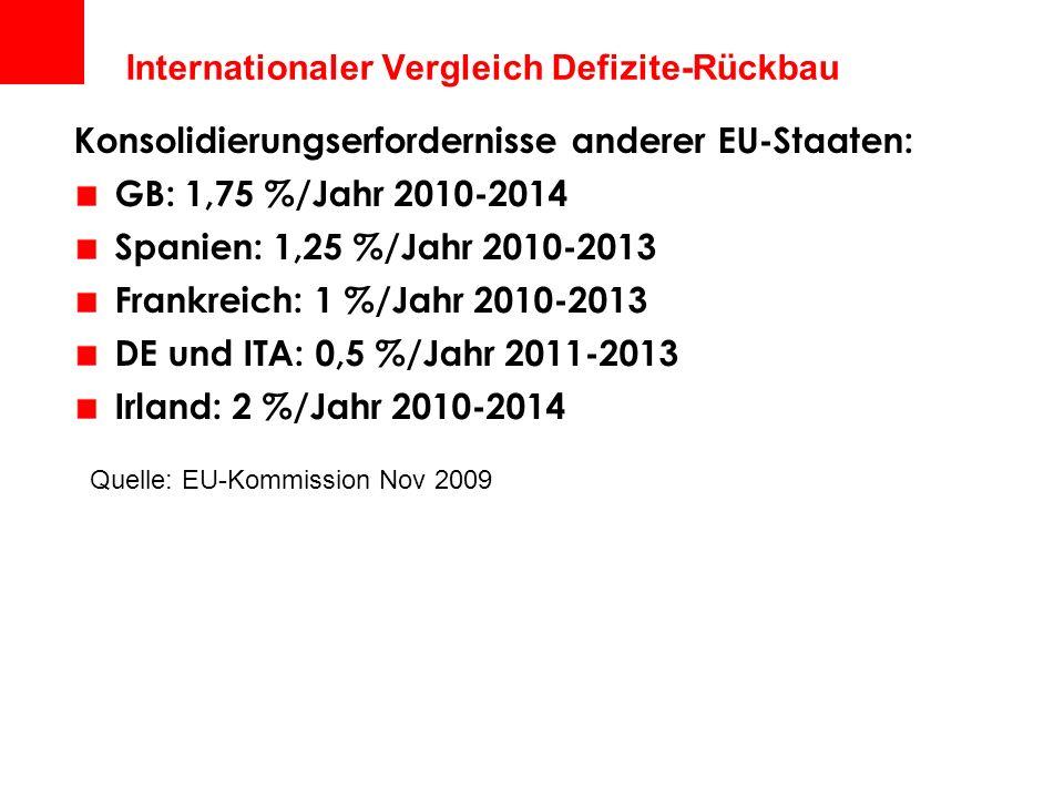 Internationaler Vergleich Defizite-Rückbau Quelle: EU-Kommission Nov 2009 Konsolidierungserfordernisse anderer EU-Staaten: GB: 1,75 %/Jahr 2010-2014 S