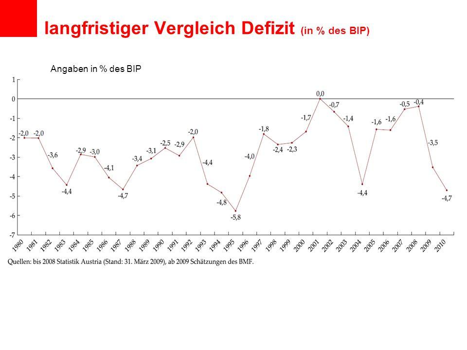 langfristiger Vergleich Defizit (in % des BIP) Angaben in % des BIP