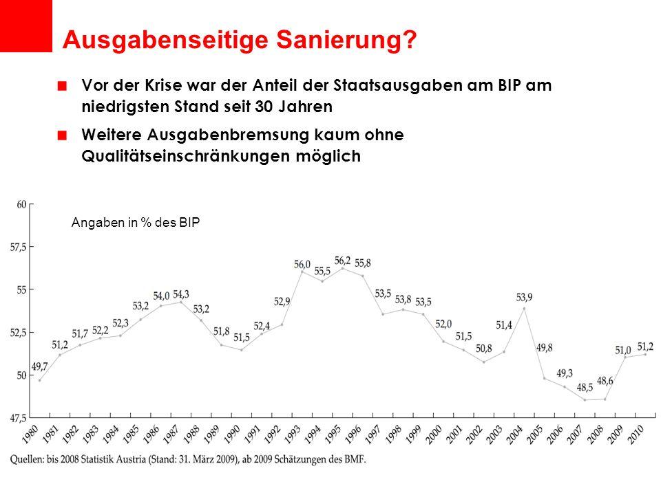 Ausgabenseitige Sanierung? Vor der Krise war der Anteil der Staatsausgaben am BIP am niedrigsten Stand seit 30 Jahren Weitere Ausgabenbremsung kaum oh