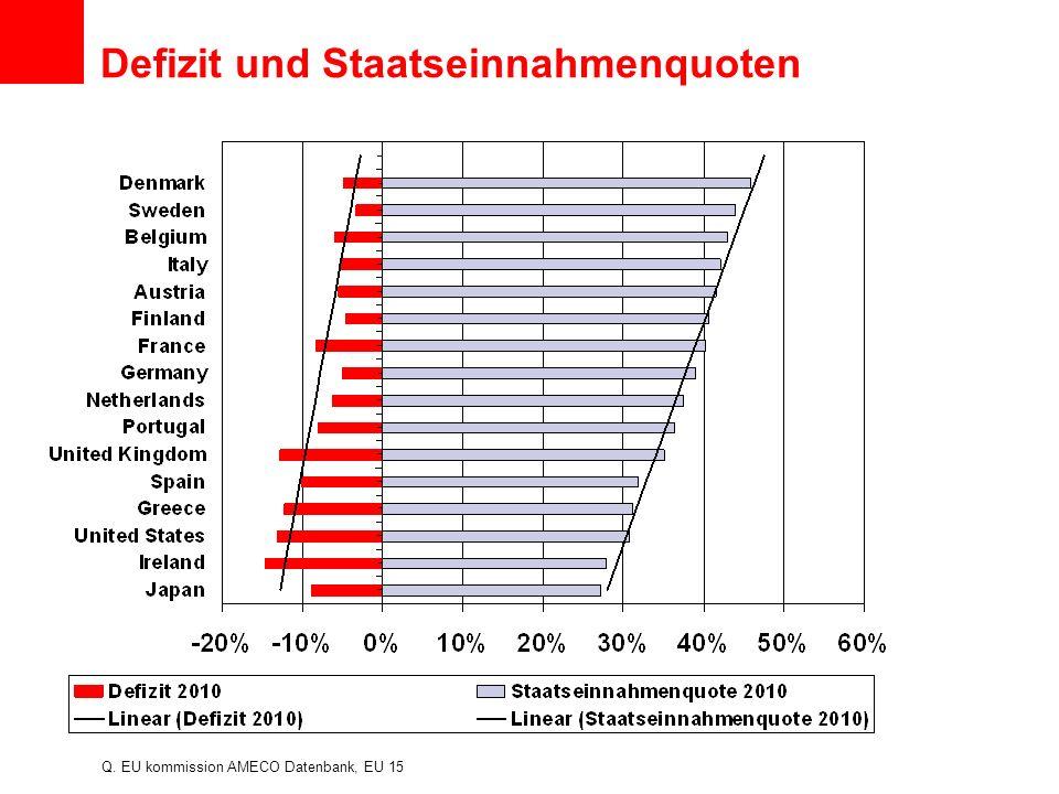 Defizit und Staatseinnahmenquoten Q. EU kommission AMECO Datenbank, EU 15