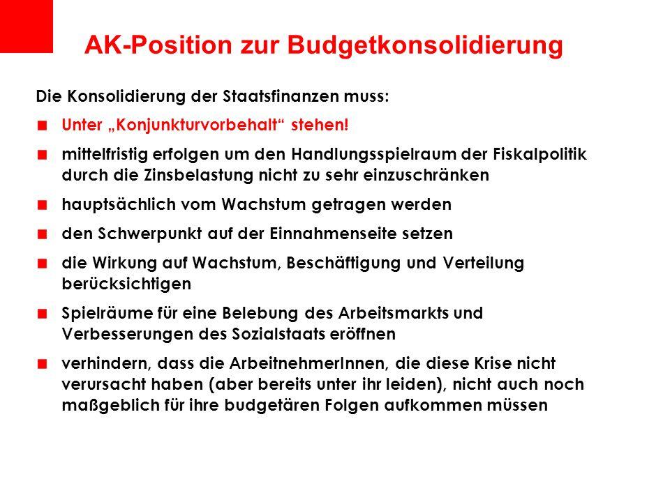 AK-Position zur Budgetkonsolidierung Die Konsolidierung der Staatsfinanzen muss: Unter Konjunkturvorbehalt stehen! mittelfristig erfolgen um den Handl