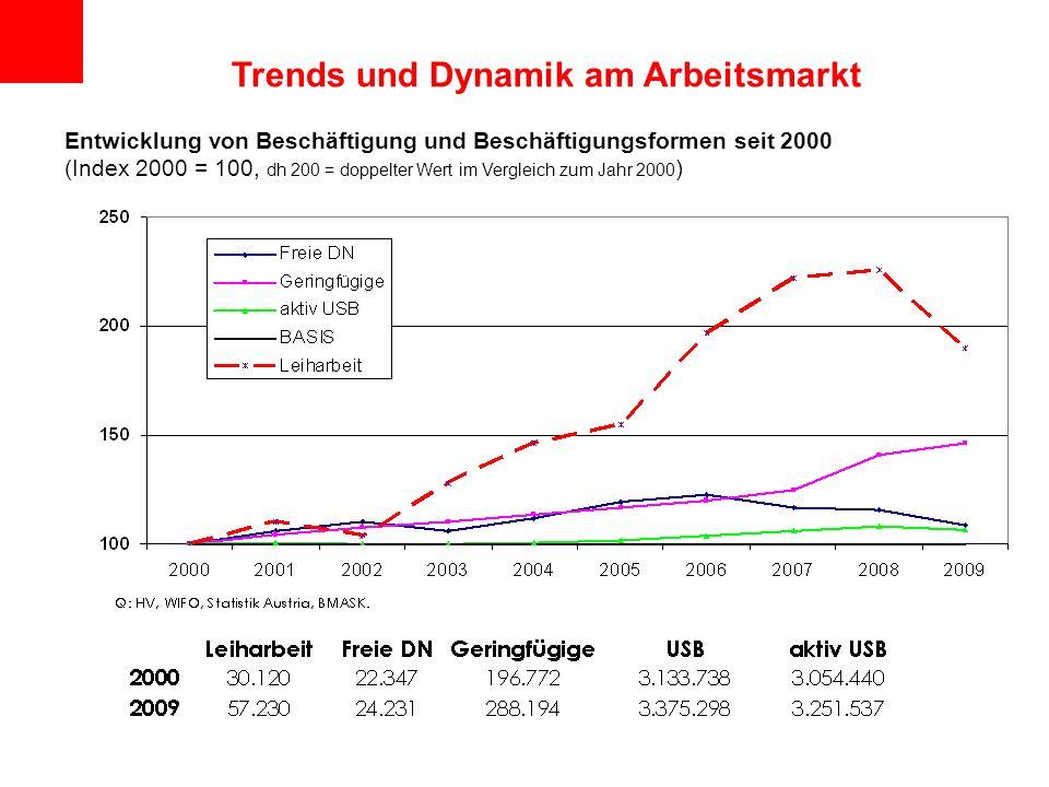 Entwicklung von Beschäftigung und Beschäftigungsformen seit 2000 (Index 2000 = 100, dh 200 = doppelter Wert im Vergleich zum Jahr 2000 ) Trends und Dy