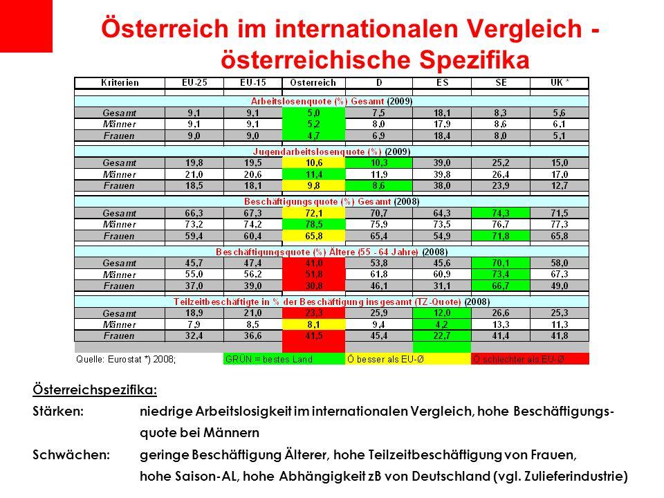 Österreich im internationalen Vergleich - österreichische Spezifika Österreichspezifika: Stärken: niedrige Arbeitslosigkeit im internationalen Verglei