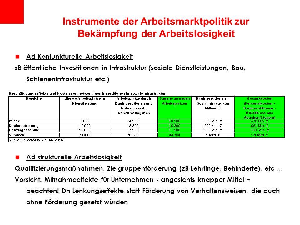 Instrumente der Arbeitsmarktpolitik zur Bekämpfung der Arbeitslosigkeit Ad Konjunkturelle Arbeitslosigkeit zB öffentliche Investitionen in Infrastrukt